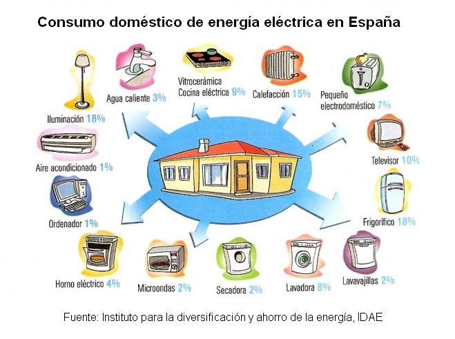 Consumo eléctrico de las casas en España