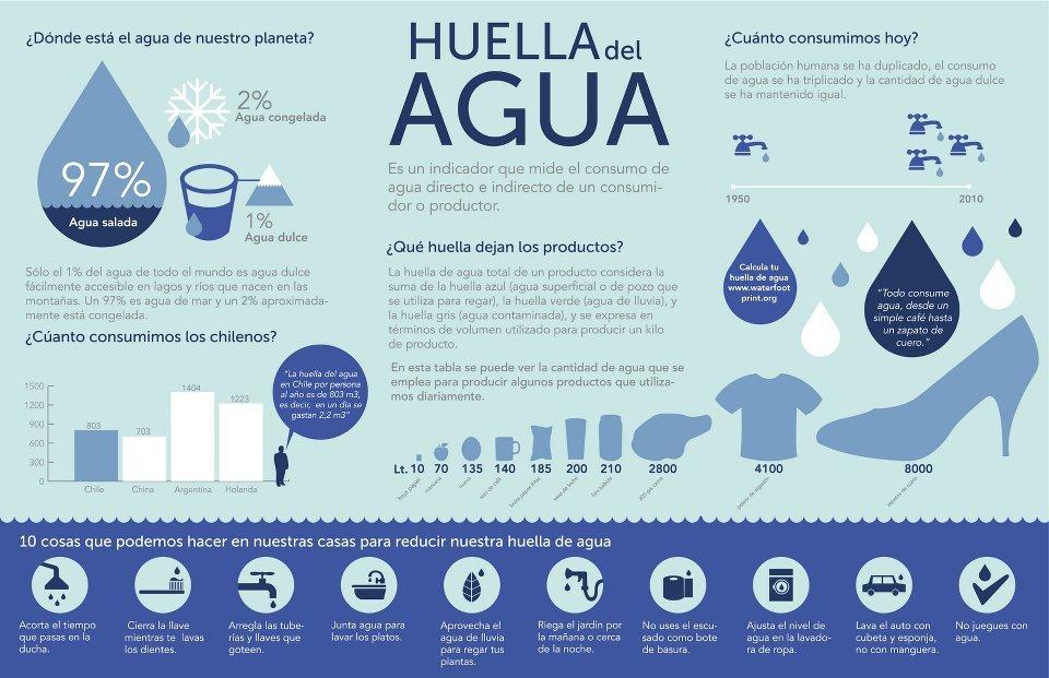 La huella ecológica del agua