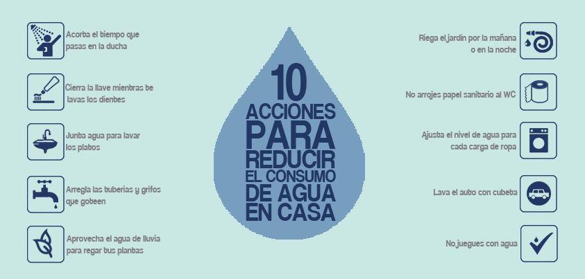10 gestos para ahorrar agua en casa - Como podemos ahorrar agua en casa ...