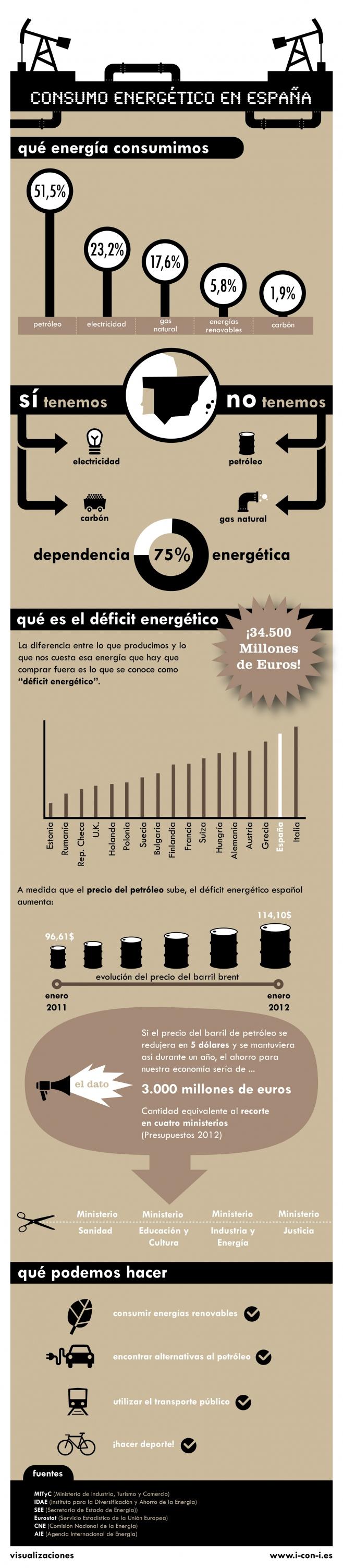 dependencia energética en españa