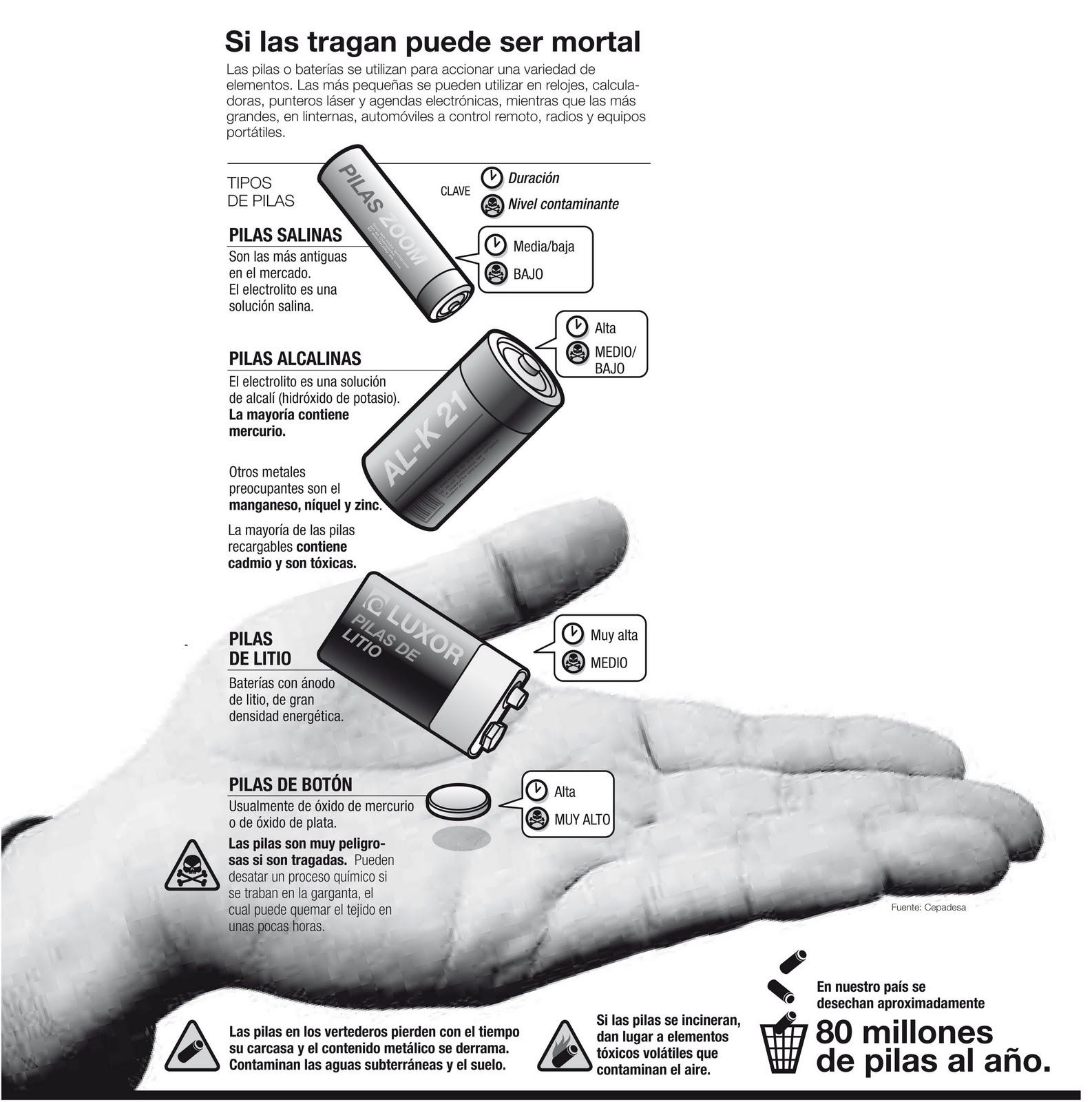 reciclaje de las baterías