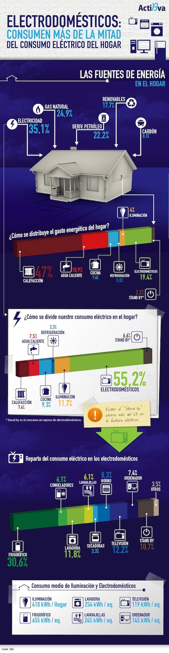 consumo eléctrico de los electrodomésticos, Infografía