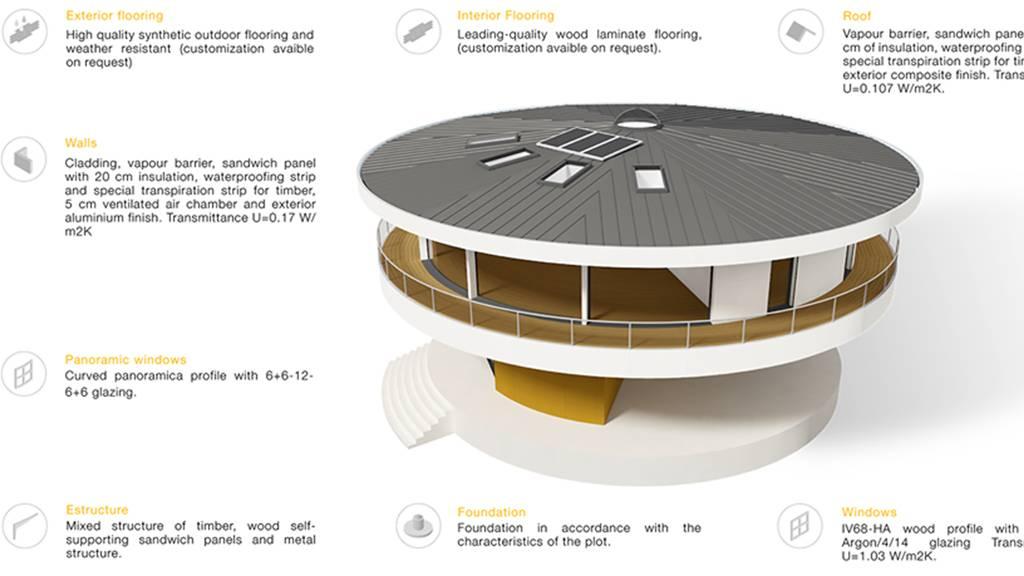 casa domótica giratoria, sunhouse