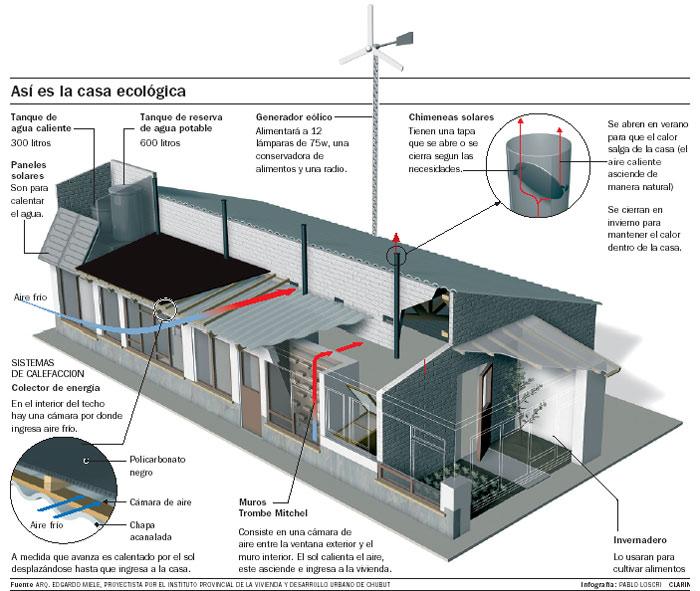 Dise o con principios de la arquitectura bioclim tica - Arquitectura bioclimatica ejemplos ...