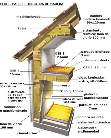 Casas de estructura de madera perfil de pared - Casas con estructura de madera ...