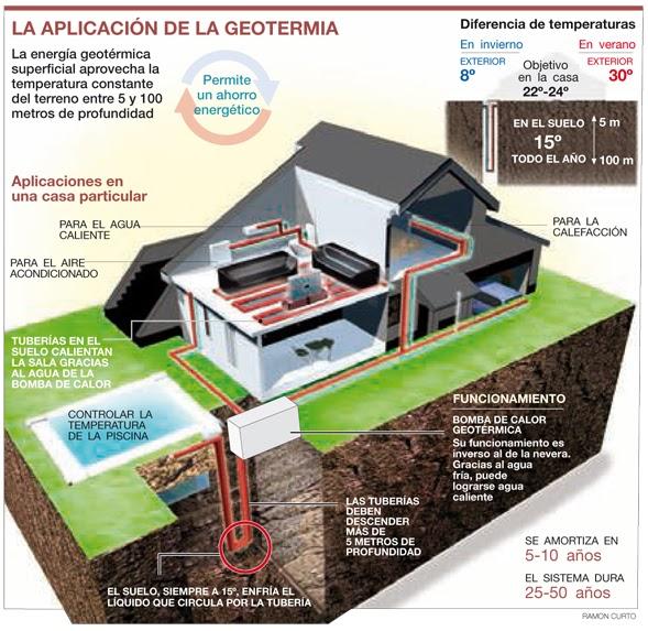 Uso de la energ a geot rmica en casa casas ecol gicas - Tipos de calefaccion para casas ...