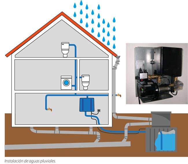 C mo aprovechar el agua de lluvia en nuestras casas for Deposito agua pluvial